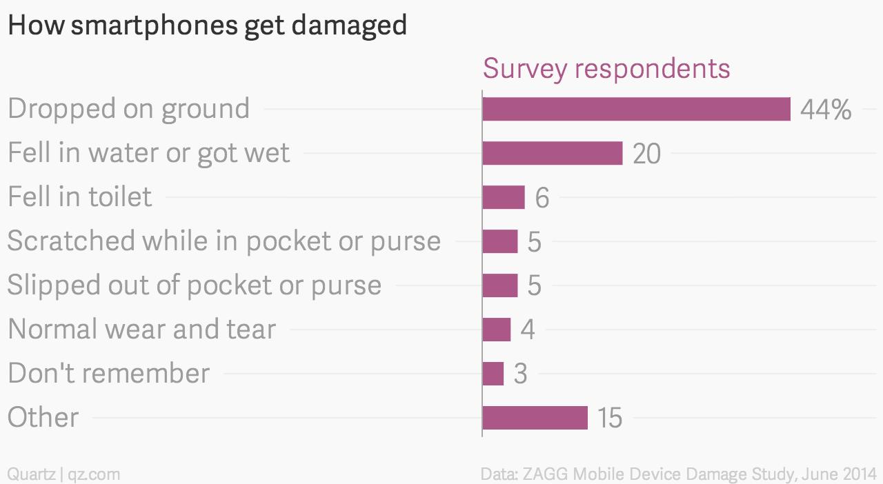 How smartphones get damaged
