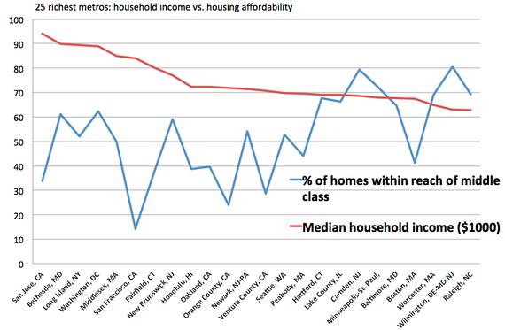 Income vs housing affordability