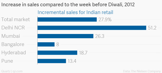 Increase-in-sales-compared-to-the-week-before-Diwali-2012-Incremental-sales-for-Indian-retail_chartbuilder