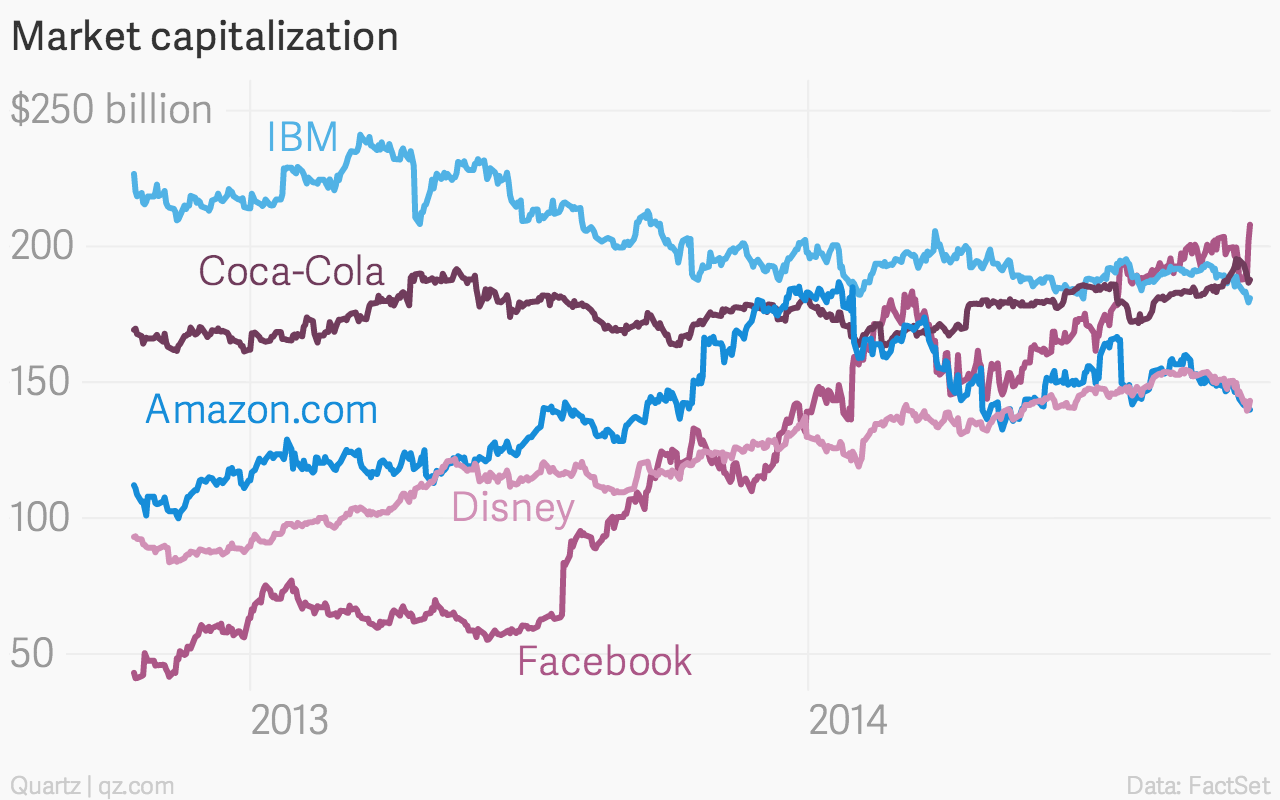 Facebook is now bigger than ibm quartz market capitalization facebook ibm coca cola amazon com gumiabroncs Images