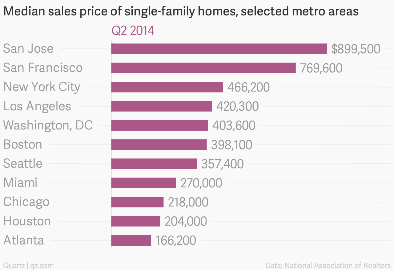Here's how many houses you can buy in other cities for the