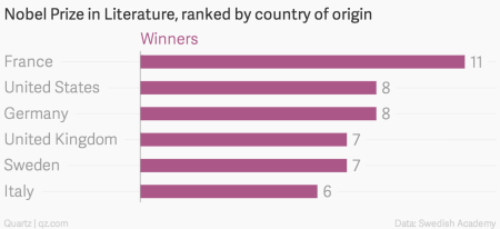 Nobel Prize in Literature, ranked by country of origin