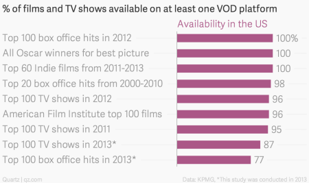% of films and TV shows available on at least one VOD platform