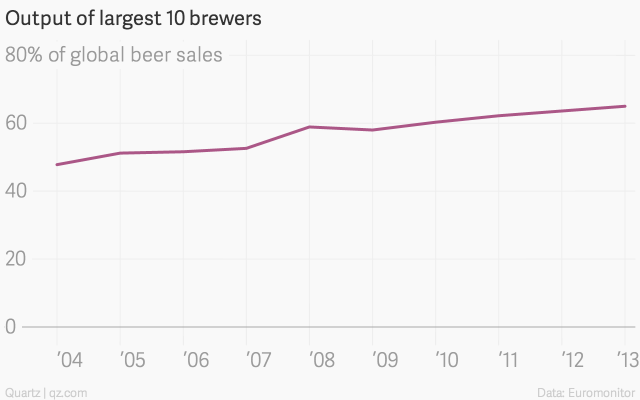 Output-of-largest-10-brewers-all_chartbuilder