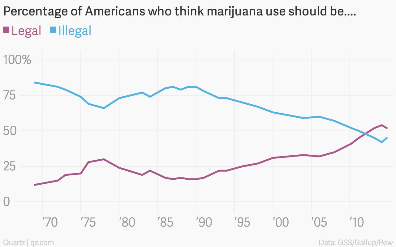 legalization – Quartz