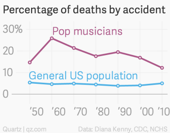 The real reason pop musicians die young — Quartz