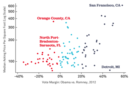 Political leaning vs housing prices