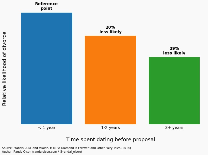 Time dating vs divorce rate