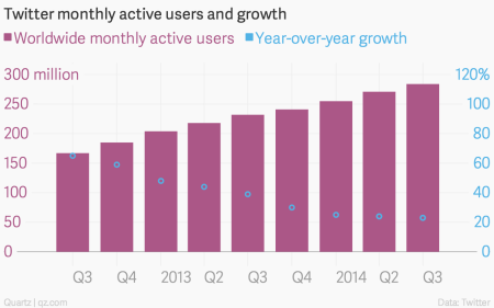 Twitter MAUs and growth Q3 2014