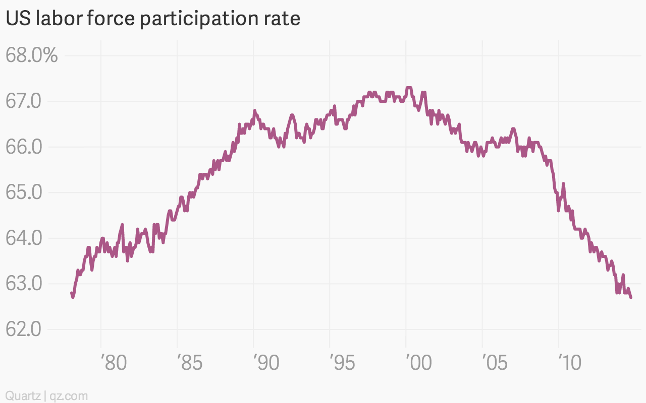 Image result for labor participation rate by year