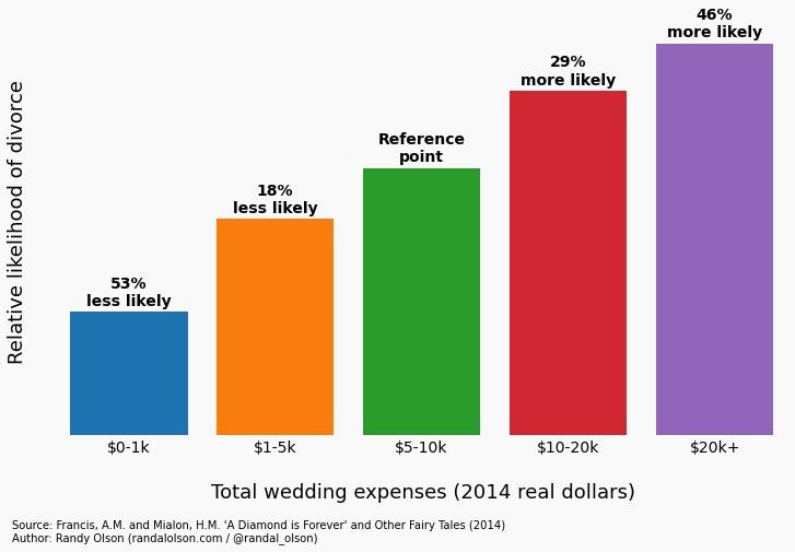 wedding cost vs divorce rate