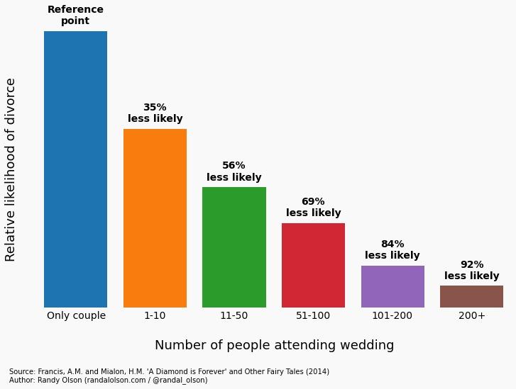 Wedding size vs divorce rate
