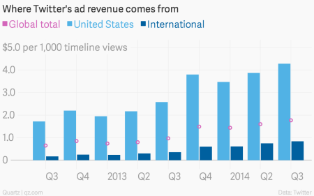Where Twitter ad revenue comes from Q3 2014
