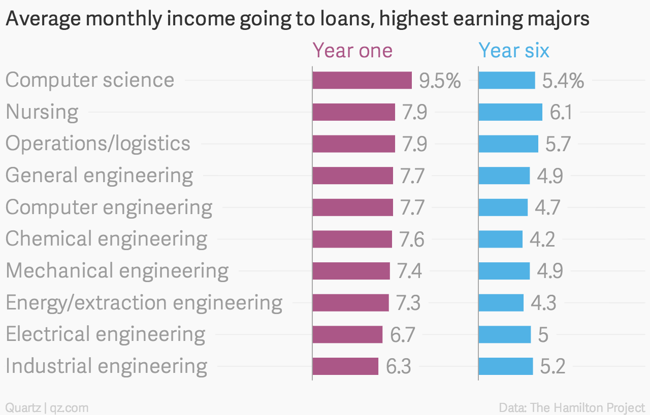 The university majors that saddle Americans with the heaviest debt