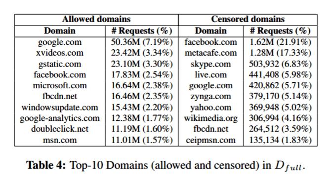 Censored domains