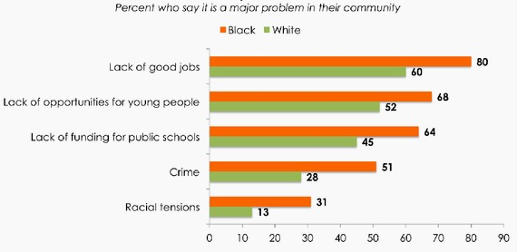 community problems reported by race