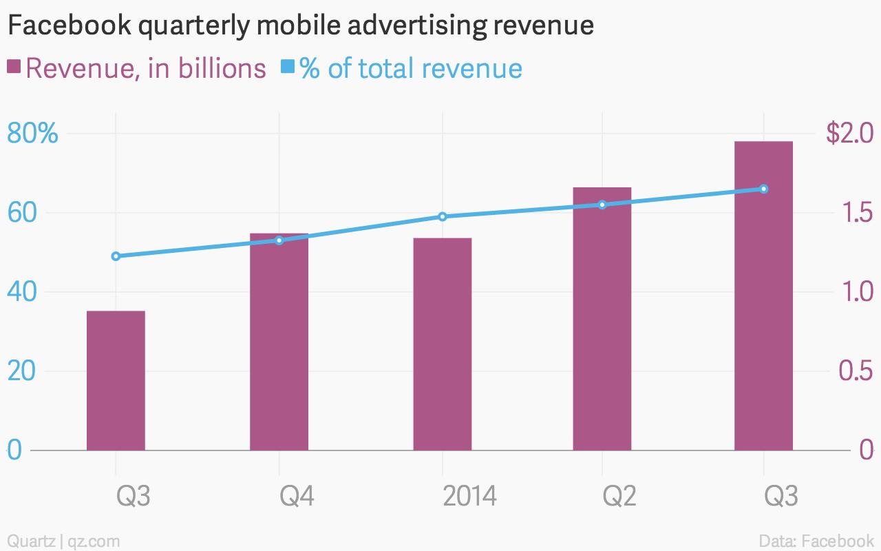 Facebook mobile advertising revenue