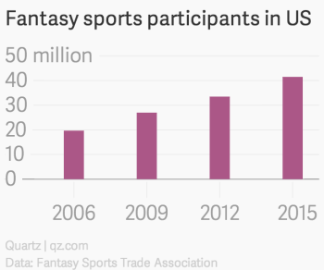 The bizarre, multibillion-dollar industry of American fantasy sports