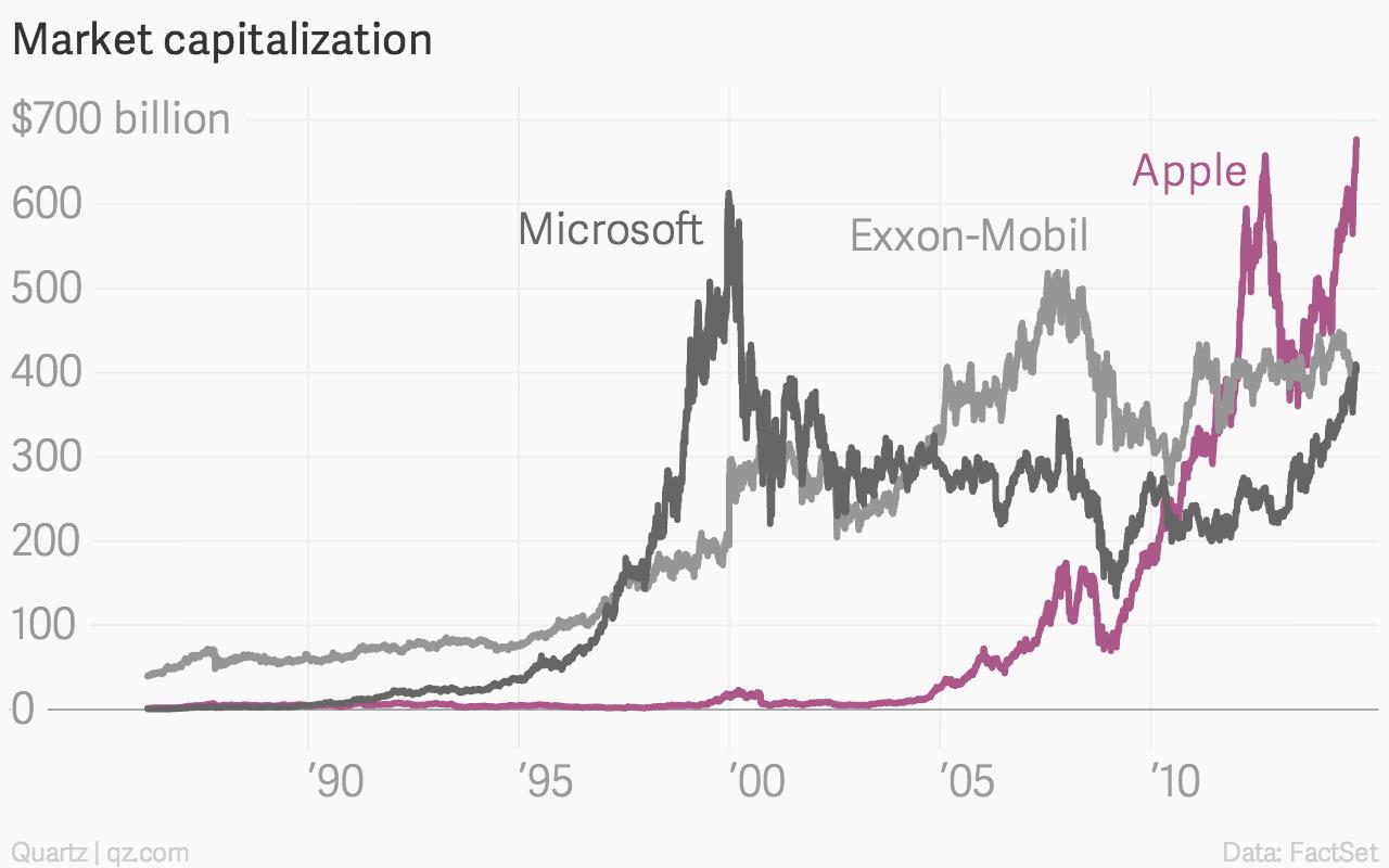 Microsoft at its peak would have crushed Apple — Quartz