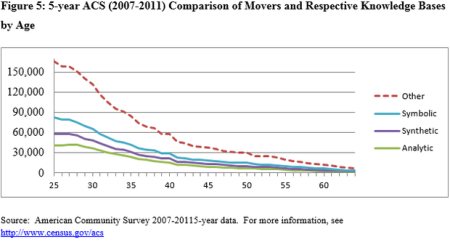 movers in knowledge bases by age