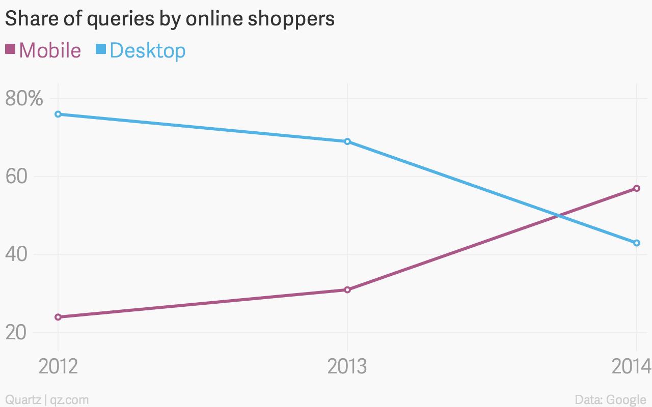 Share-of-queries-by-online-shoppers-Mobile-Desktop_chartbuilder