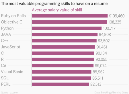 These programming skills will earn you the most money — Quartz
