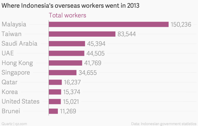 Where-Indonesia-s-overseas-workers-went-in-2013-Total-workers_chartbuilder