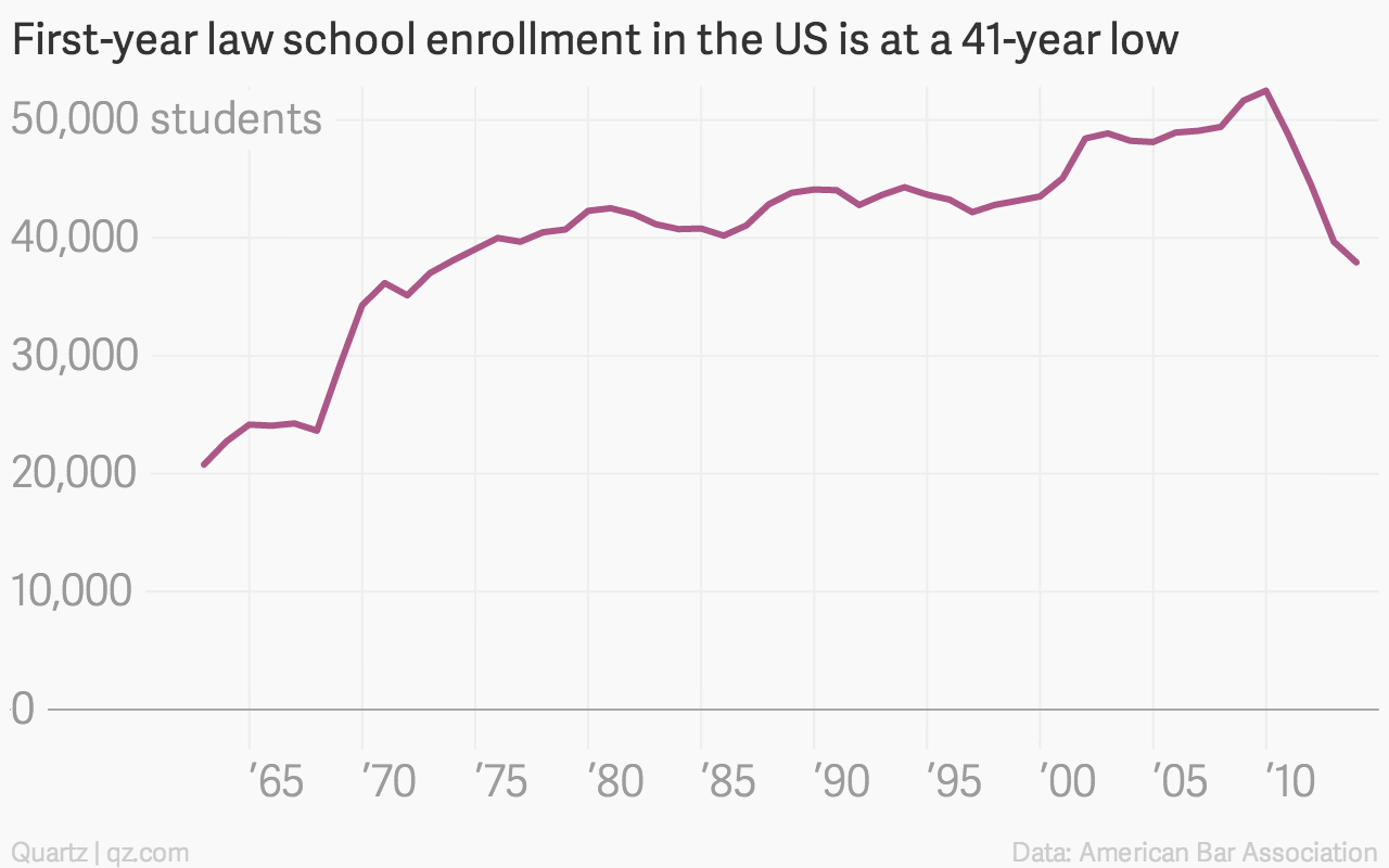You don't have to take the LSAT to be a lawyer anymore — Quartz