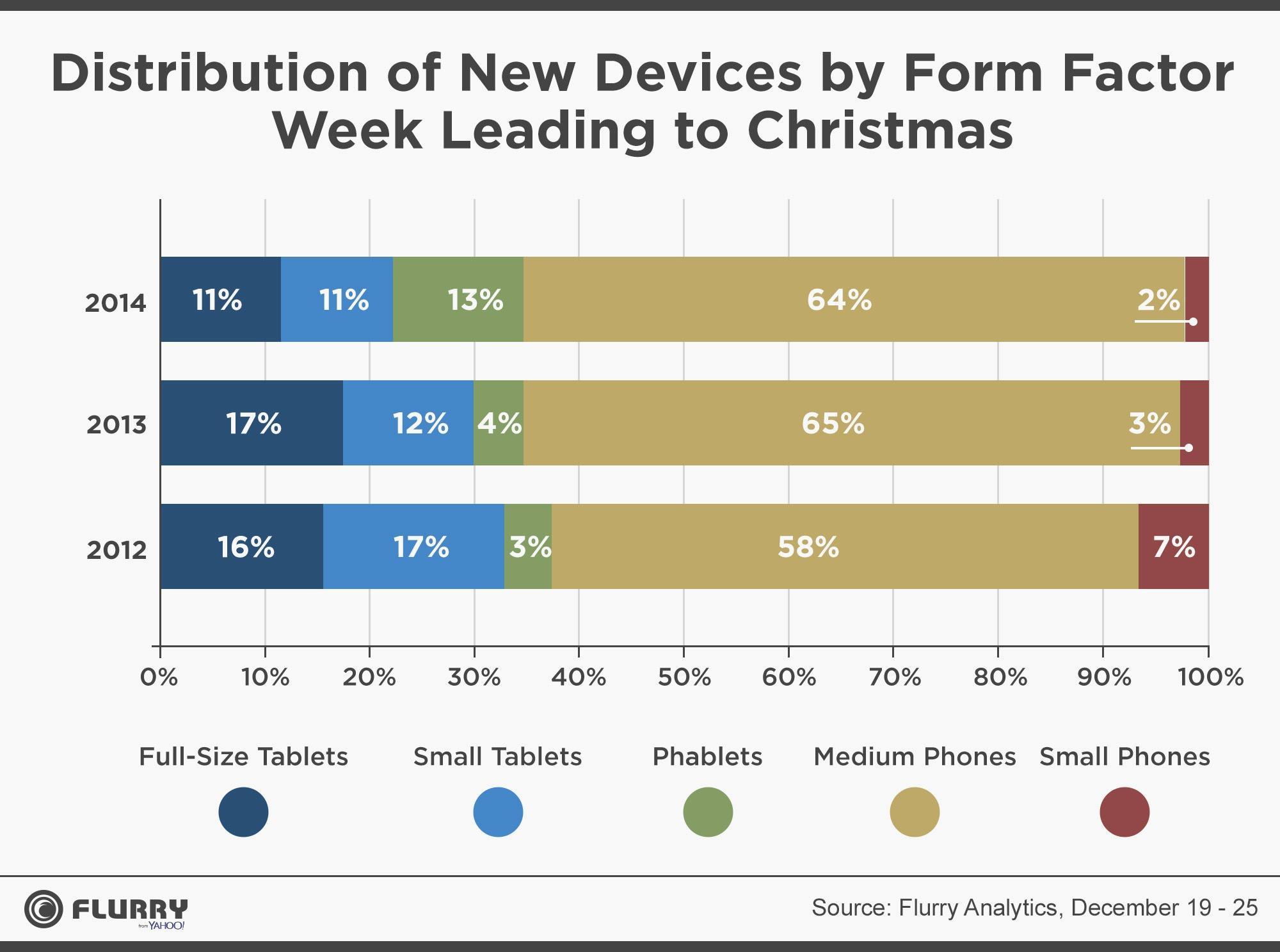Flurry form factors Dec 2014