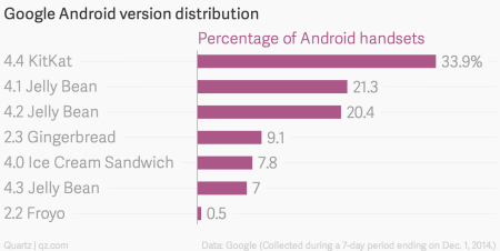 Google Android version chart