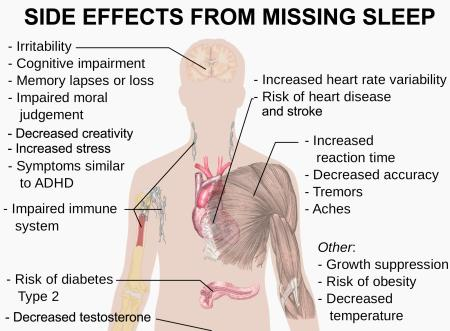 MIssing sleep side effects