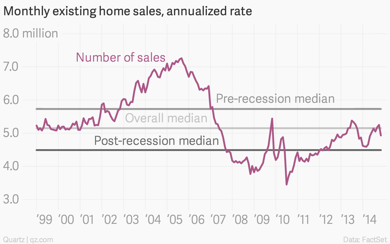 "The US housing market took a step back from ""normal"" last"