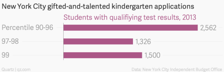 """And for the most elite schools, known as """"citywide"""" gifted and talented, their chances were about 2%; the IBO did not disclose how many spots were available ..."""