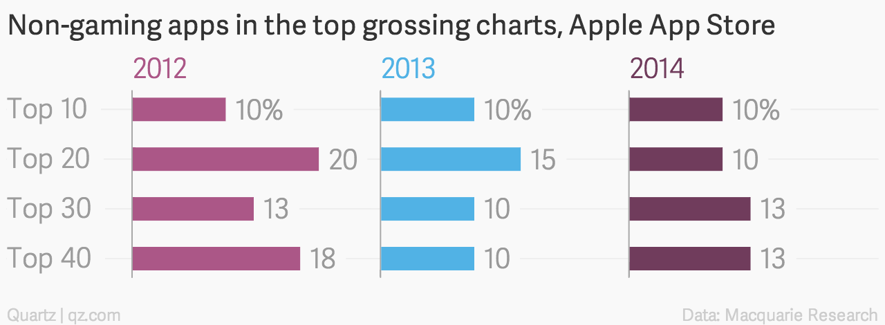 Top Dating-Apps 2012