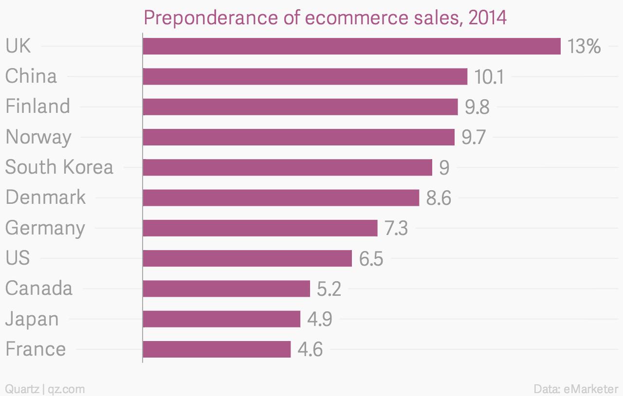 Preponderance-of-ecommerce-sales-2014_chartbuilder