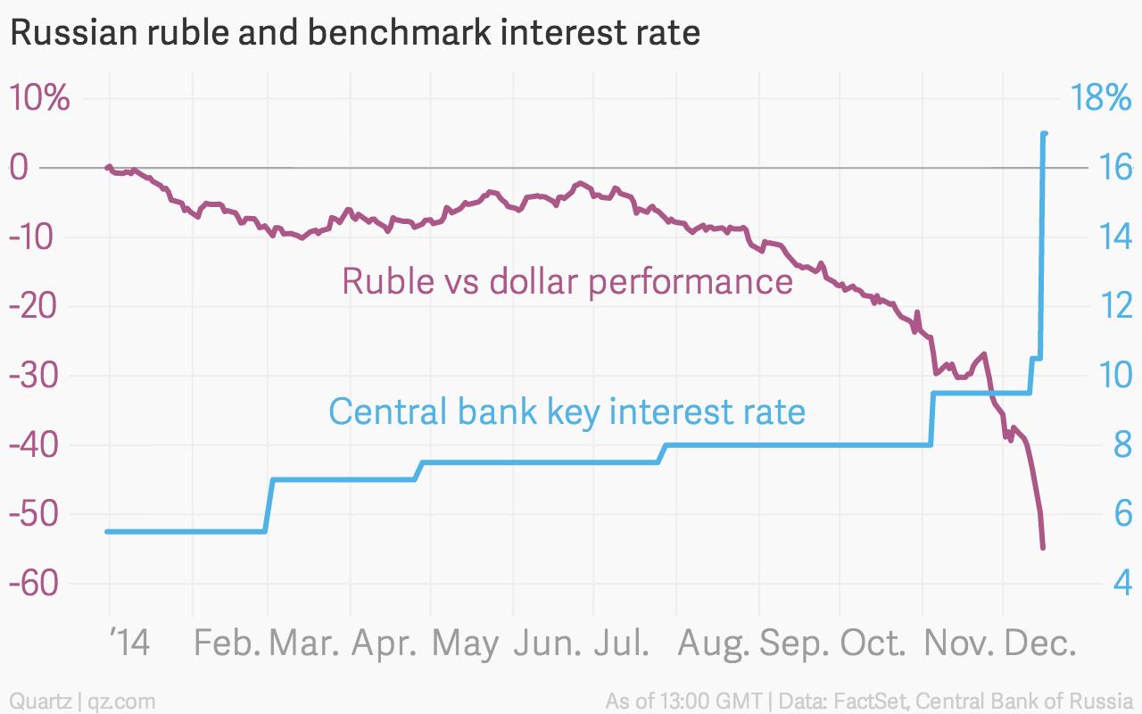No Respite For The Ruble Amid A Market