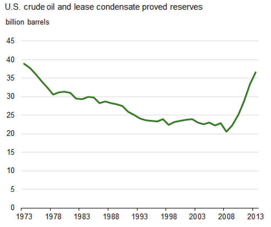 US oil reserves are at a 39-year high.