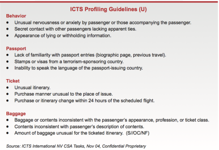 Guidelines on behaviors that might make a passport officer suspicious