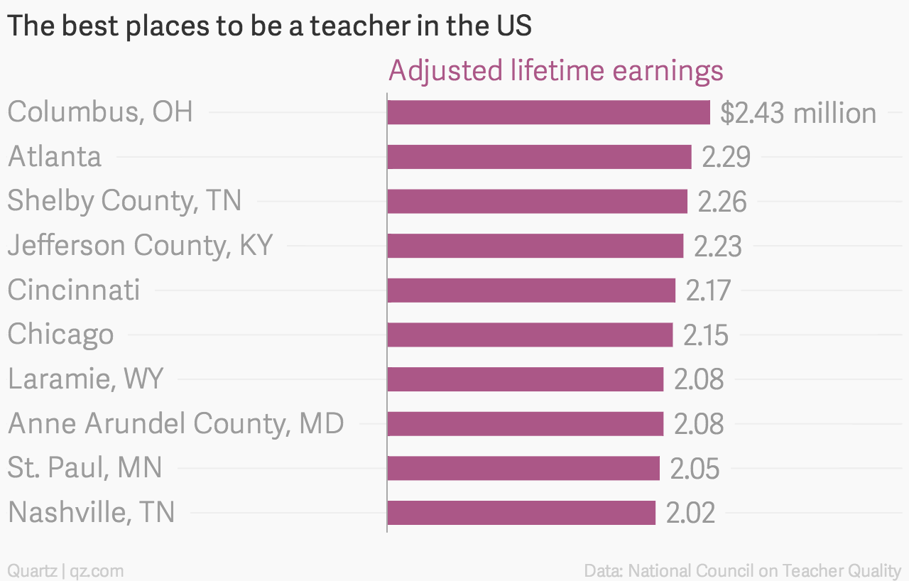 The Best Places To Be A Teacher In The US U2014 Quartz