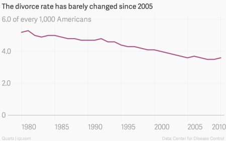 Divorce Rate Doesnt Go Up As Families >> The 50 Divorce Rate Stat Is A Myth So Why Won T It Die Quartz