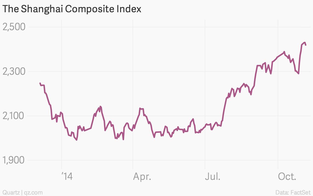 China's next stock market bubble may be upon us — Quartz