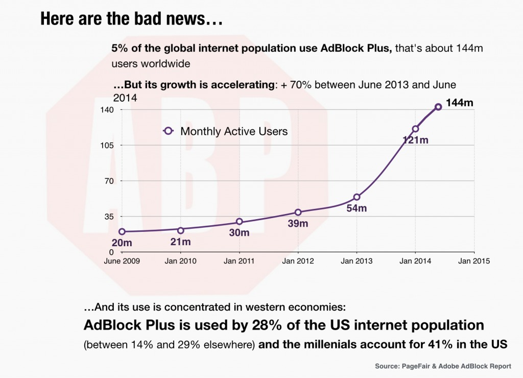 use of adblock is accelerating