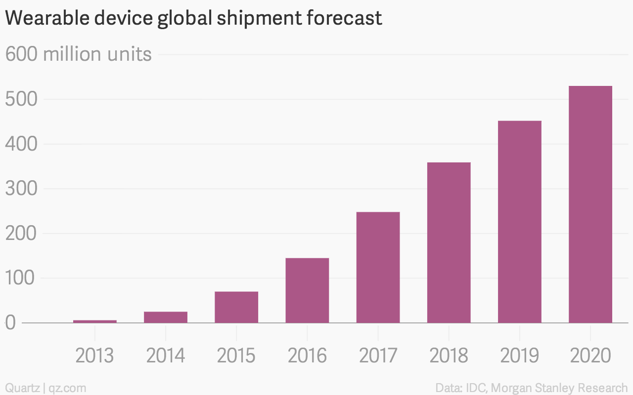 Wearable device shipment forecast chart