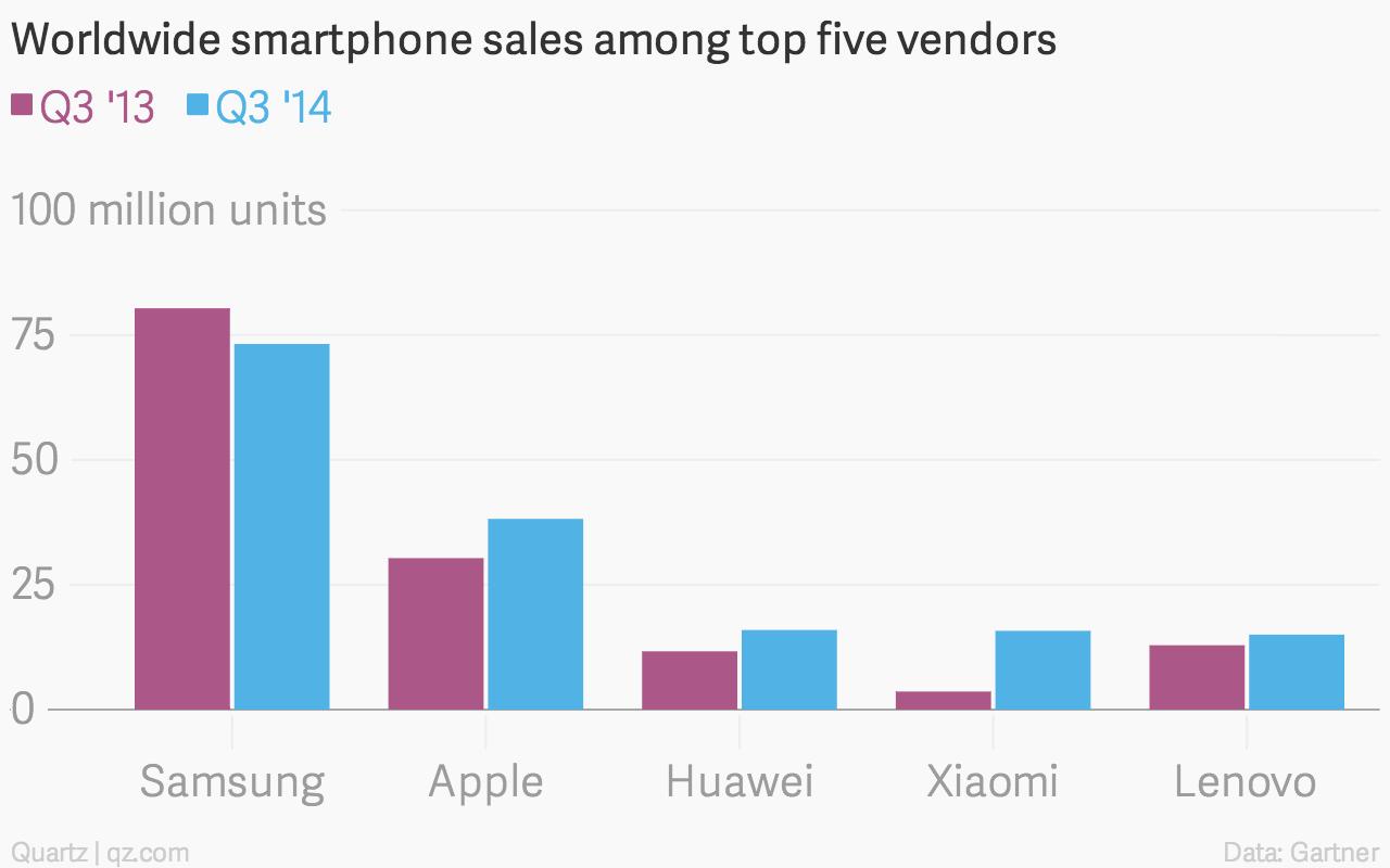 Worldwide smartphone vendors Q3 2014