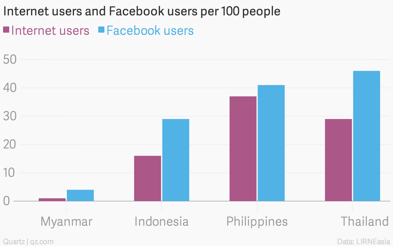 Millions of Facebook users have no idea they're using the internet