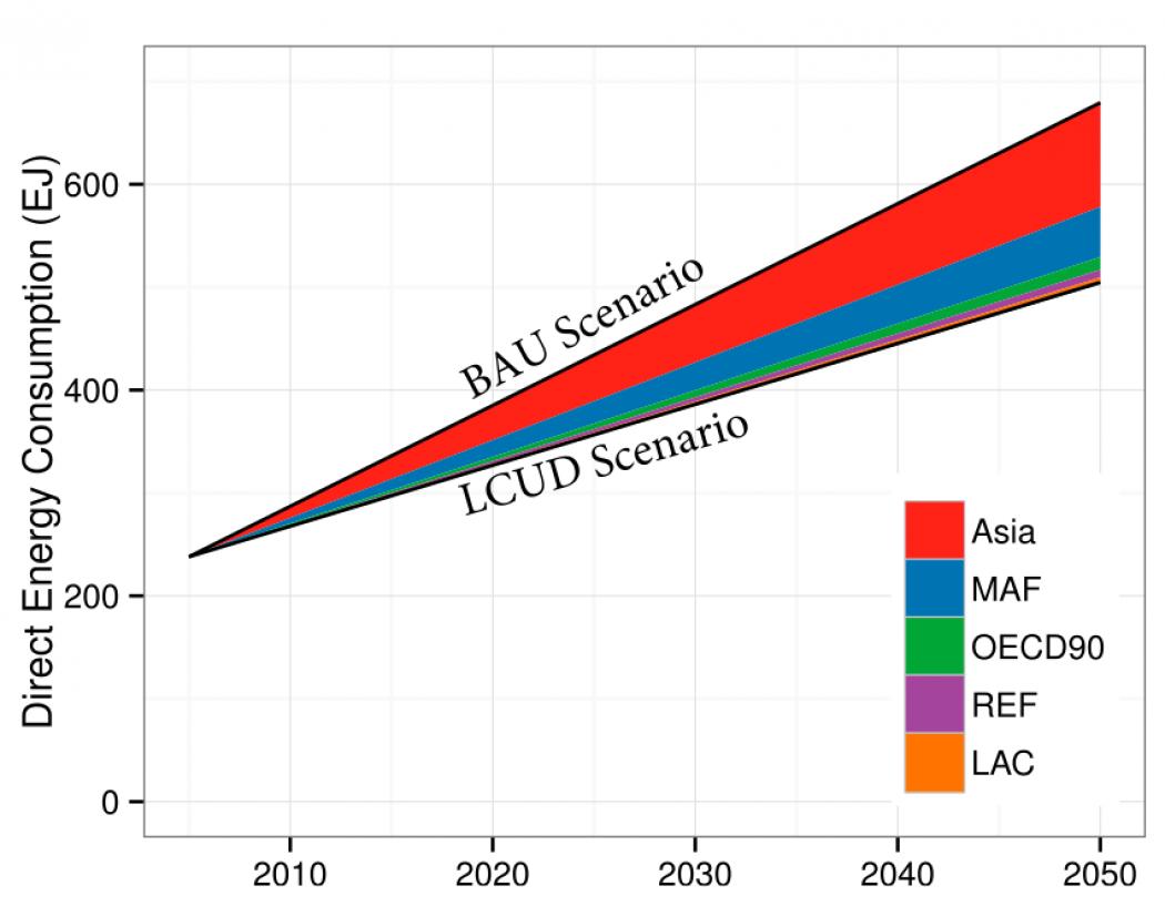graph urbanization