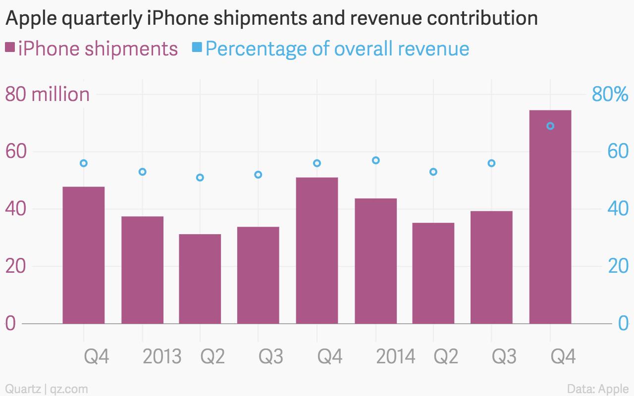 Apple iPhone chart Dec 2014 quarter