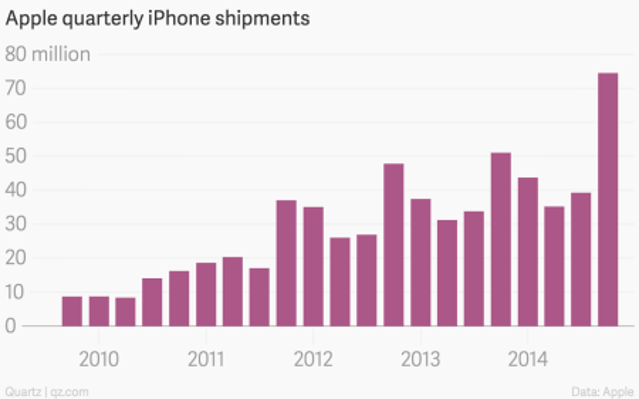 Apple quarterly iPhone shipments chart