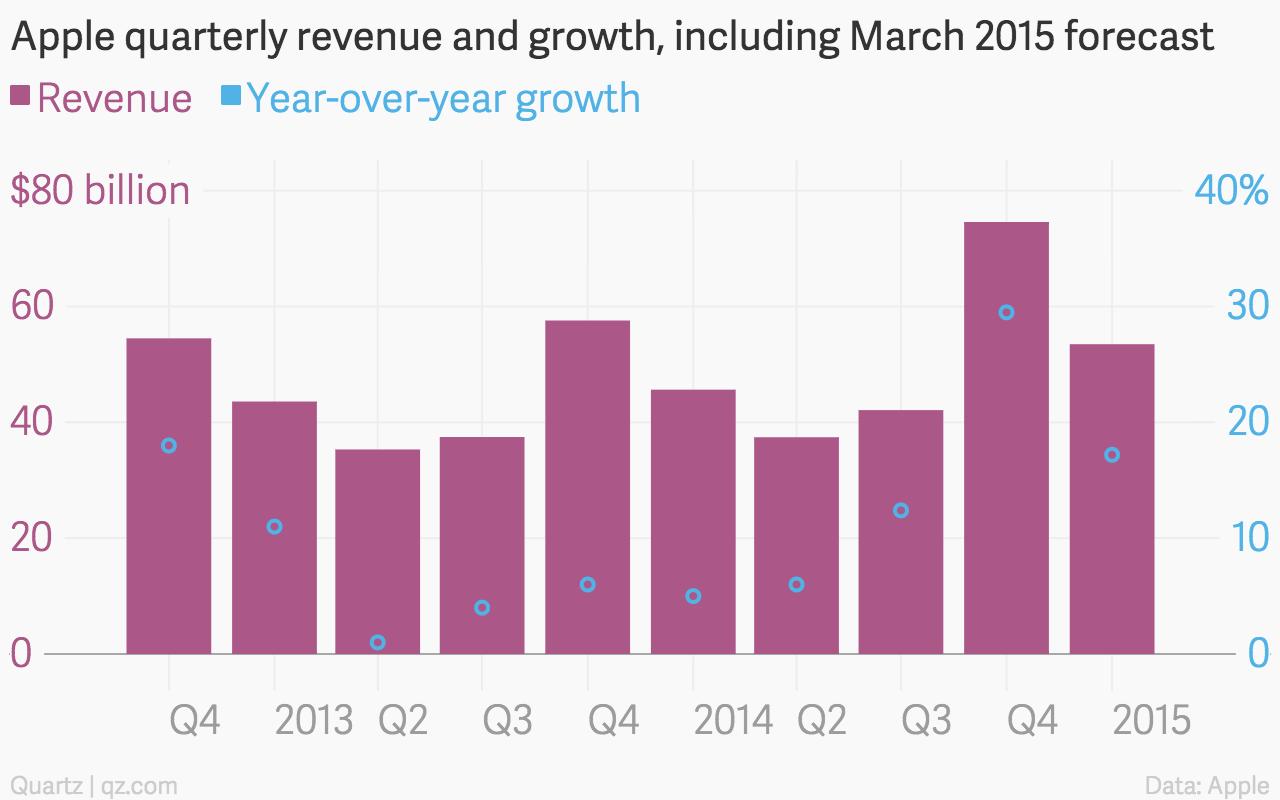 Apple revenue growth chart December 2014 quarter