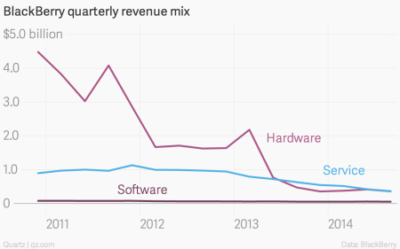BlackBerry quarterly revenue mix
